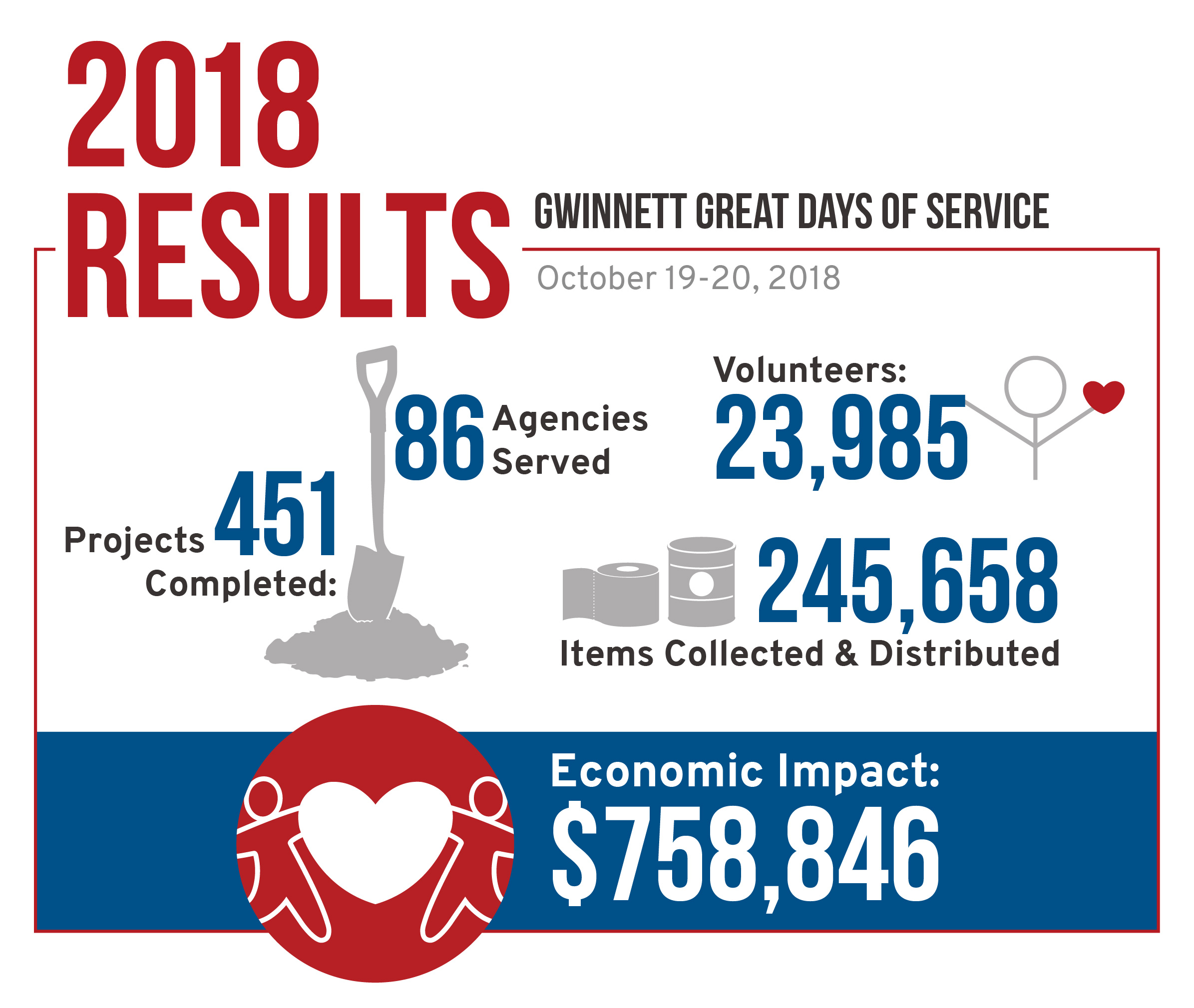 2018 Results Infographic